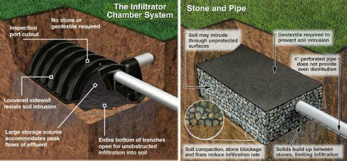 Septic tank and leach field system parts, tips, hints, and tricks