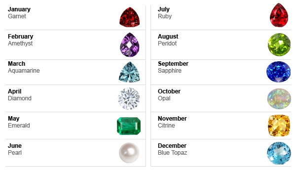Birthstone Colors By Month Chart Gallery - chart design for project
