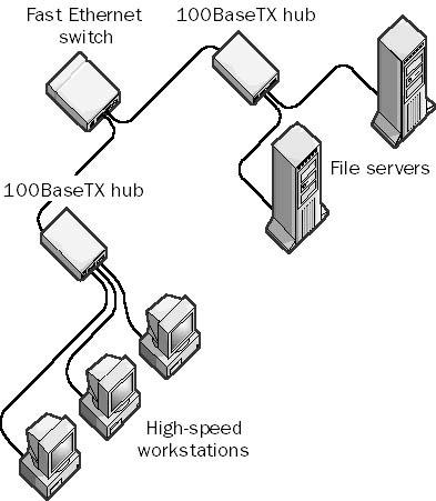 100BaseTX in The Network Encyclopedia