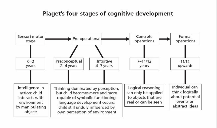 Piaget\u0027s 4 Stages - piaget's theory