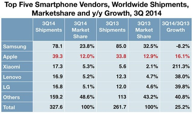 """<img src=""""http://i0.wp.com/www.thenextrex.com/wp-content/uploads/2015/01/top-five-smartphone-marketshare.jpg?resize=640%2C378"""" alt=""""top five smartphone marketshare"""">"""