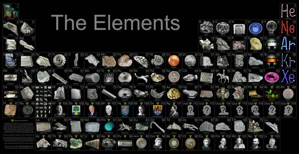 How to Get Your Own Element Collection