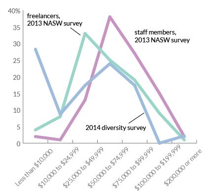 income-distributions-comparison