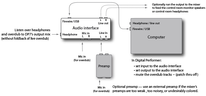 Zero Latency Monitoring in digital audio