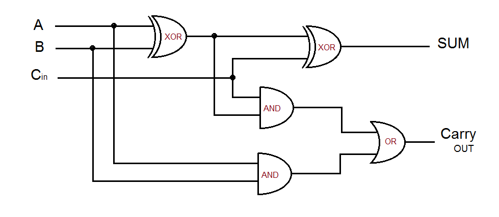 circuit diagram of full adder