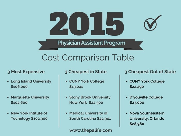 2015 Physician Assistant ProgramTuition and Cost Comparison Table