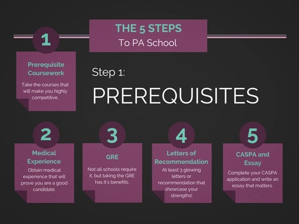 Pre-Physician Assistant The Ultimate Getting Started Guide The