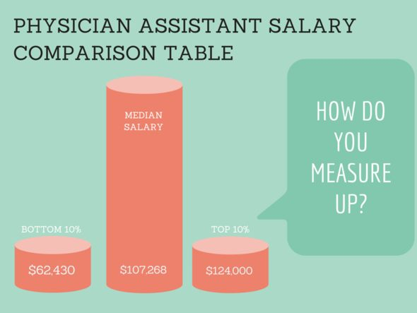 Physician Assistant Salary Comparison Table 2019 Pay by State