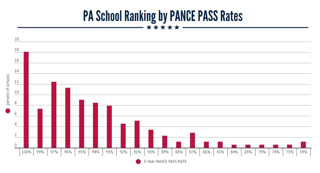 PA School Ranking by PANCE Pass Rates The Physician Assistant Life