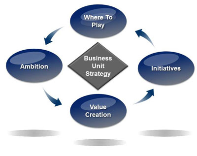 Business Unit Strategy « The Partnering Group