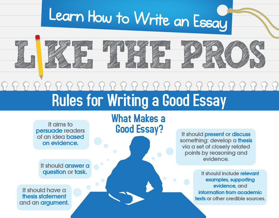 Essay Writing an Ultimate Guide ThePensters