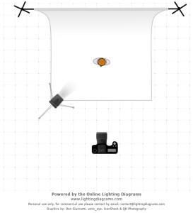 Lighting Diagram For Studio Shots