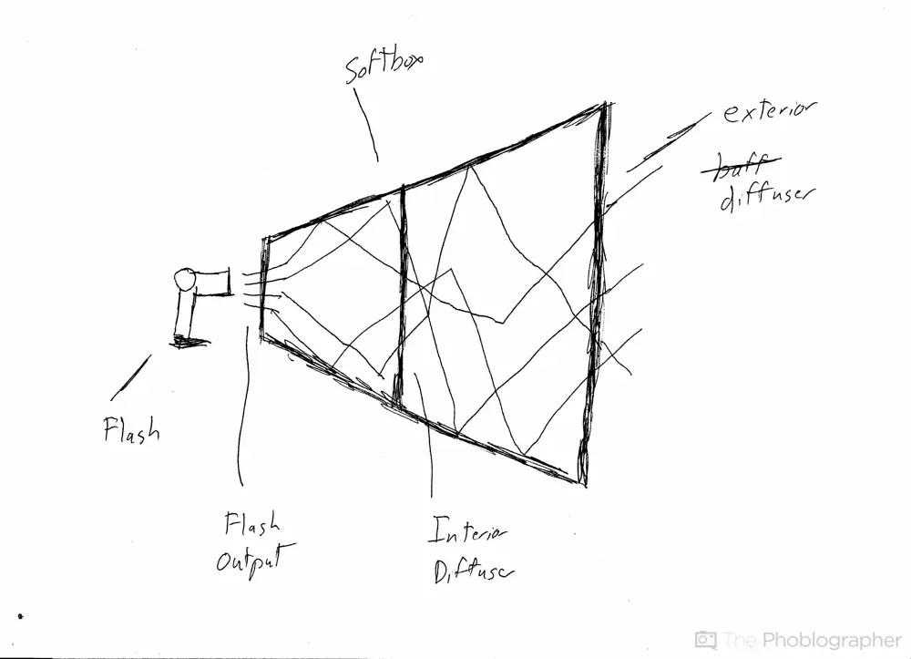 Soft Box Diagram - 414tramitesyconsultas \u2022