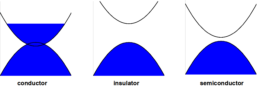conductor semiconductor and insulator pdf