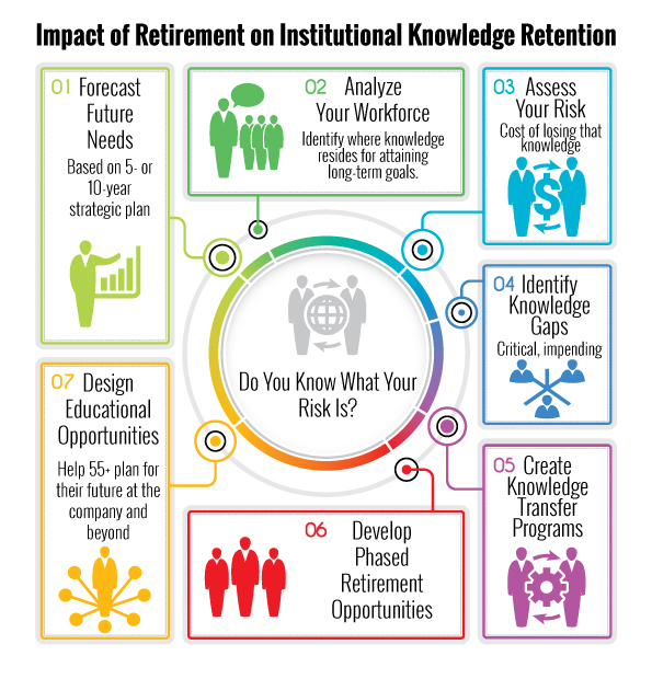 Pairing Phased Retirement with Knowledge Transfer The Piras Group