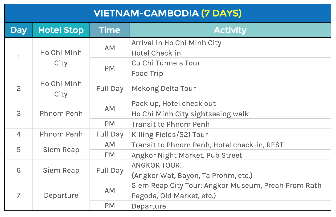 Southeast Asia Sample Itineraries 5 7 Days The Poor