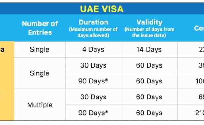 Uae Visa Dubai Visa How To Apply Successfully The Poor Traveler Blog