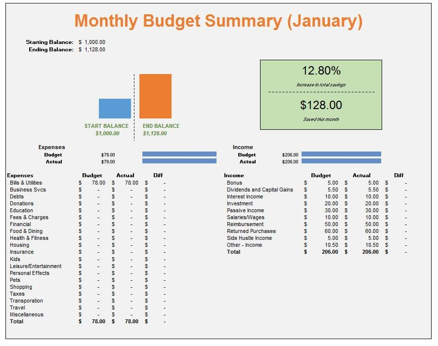 Personal Budget Categories to Start Your Budget - The Practical Saver - personal budget worksheets
