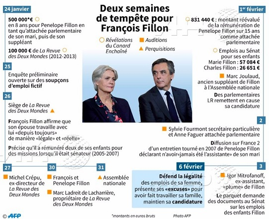 Les affaires Pénélope Fillon, AFP - ThePrairie.fr !