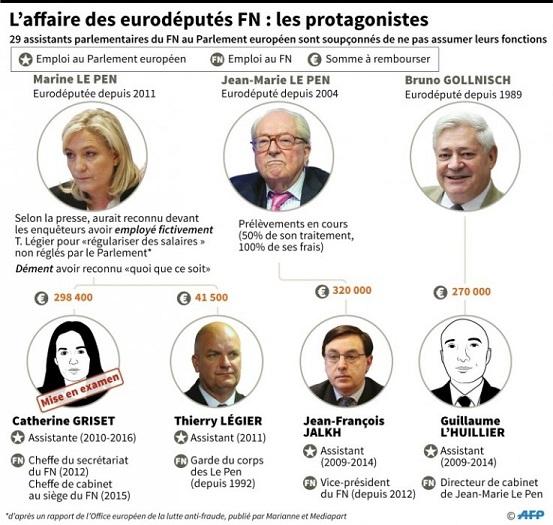 FN et affaire des assistants parlementaires - ThePrairie.fr !