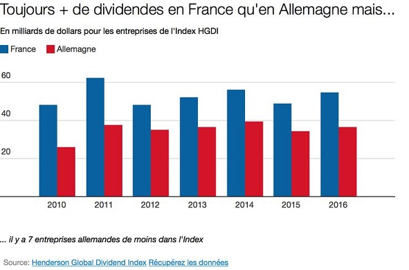 Dividendes - ThePrairie.fr !
