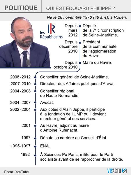 Parcours Edouard Philippe - ThePrairie.fr !