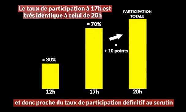 Taux de participations 17h et 20h - @PartageSC - ThePrairie.fr !