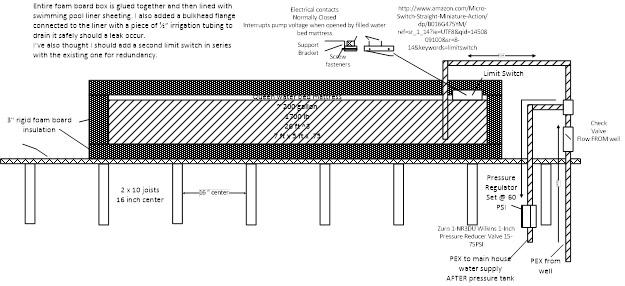 Drawing 2 – Storage Details: