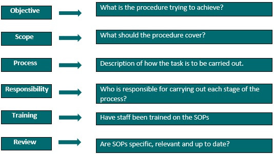 Writing and Maintaining Standard Operating Procedures (SOPs) - How To Write A Standard Operating Procedure