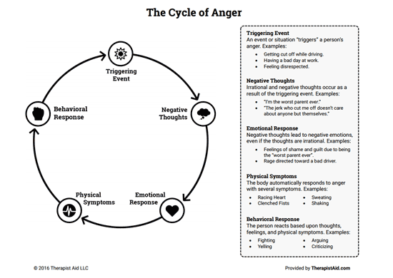 Cycle Of Anger Diagram Search For Wiring Diagrams