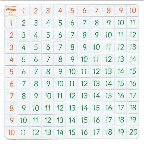Flexitable - A Folding ADDITION and SUBTRACTION Table - each with - subtraction table