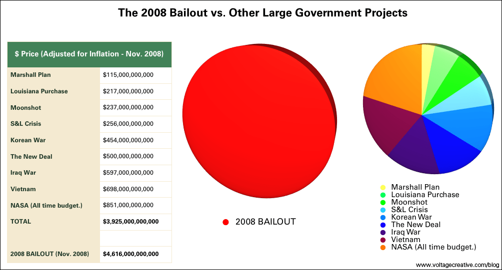 2008_us_bailout_vs_other_large_government_projects_pie_chart
