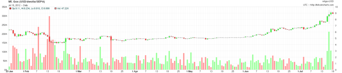 BitCoin Price Chart 23012012 to 19072012