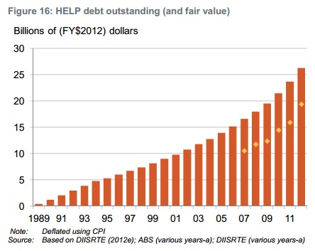 HELP Debt outstanding 1989 to 2011