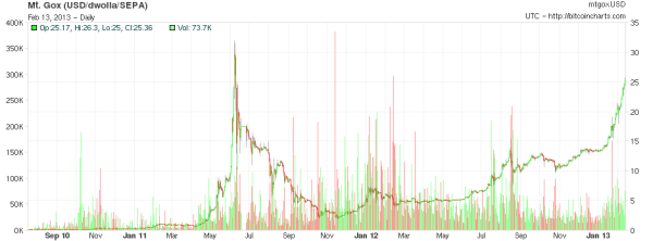 BitCoin Price Chart
