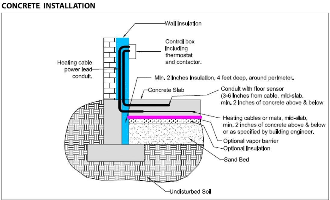 Installing Radiant Heating Under Concrete Slab