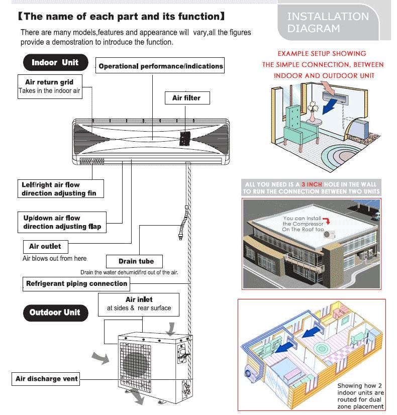 T116S-H236 36000 BTU Ductless Split Air Conditioner Heat Pump