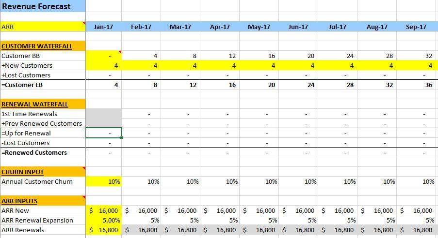 Recurring Revenue Model - The SaaS CFO