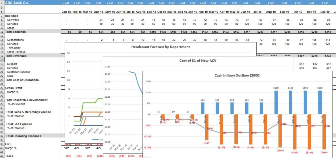 Five Year Financial Projection Template - The SaaS CFO