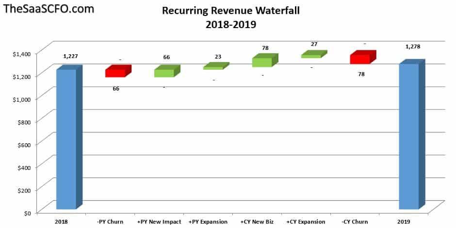 Recurring Revenue Waterfall Chart - The SaaS CFO