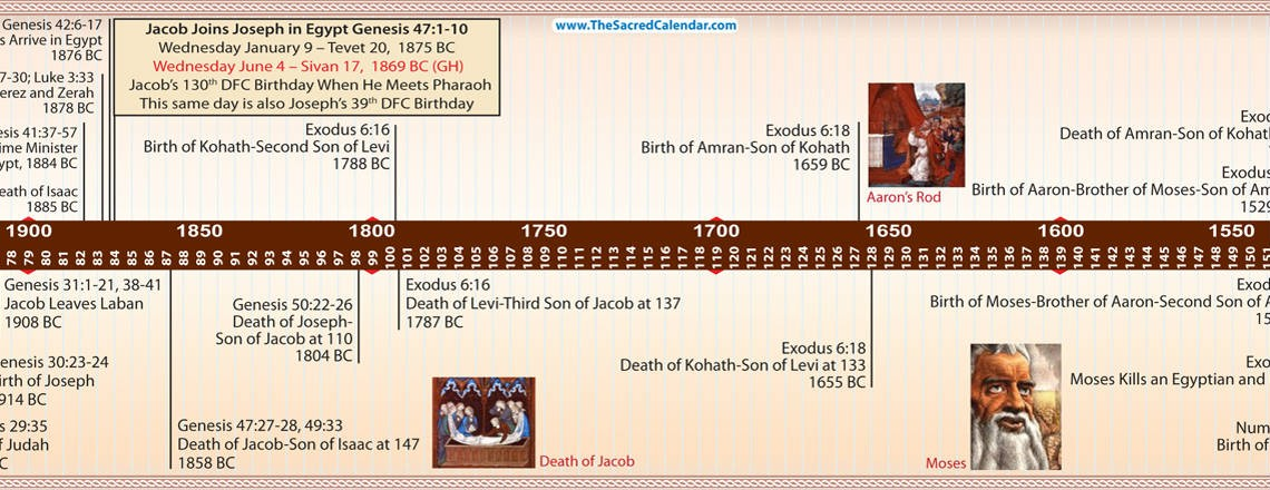 Timeline Of Interesting Calendar Facts Calendars How Old Is The Earth According To The Bible Bible Timeline