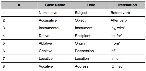 Introduction - The Sanskrit Language Guided Sanskrit Lessons - sanskrit alphabet chart