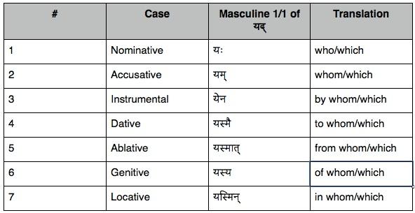 Lesson 14 - The Sanskrit Language Guided Sanskrit Lessons - sanskrit alphabet chart