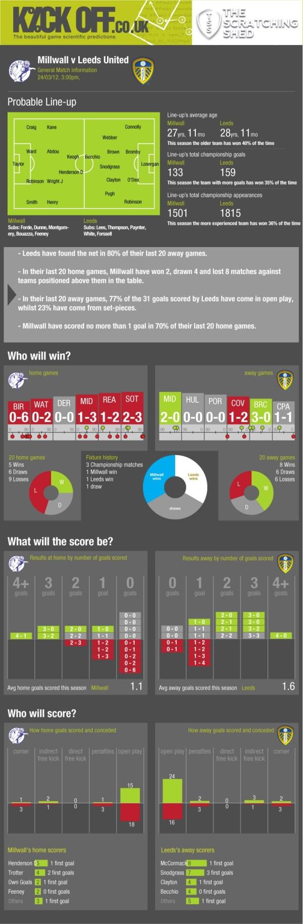 millwall stats