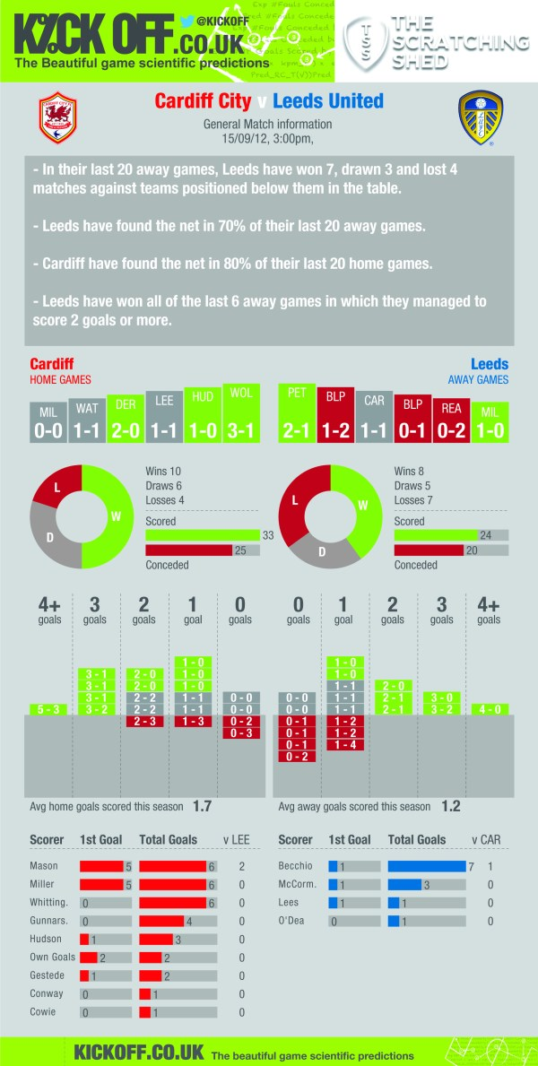 187 Statistical Preview Cardiff City V Leeds United