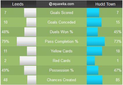 Leeds-Hudds head-to-head