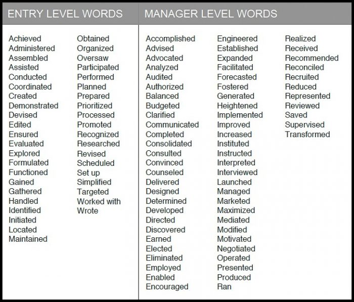 Action Verb List For Resumes And Cover Letters Cover-letter  Resume