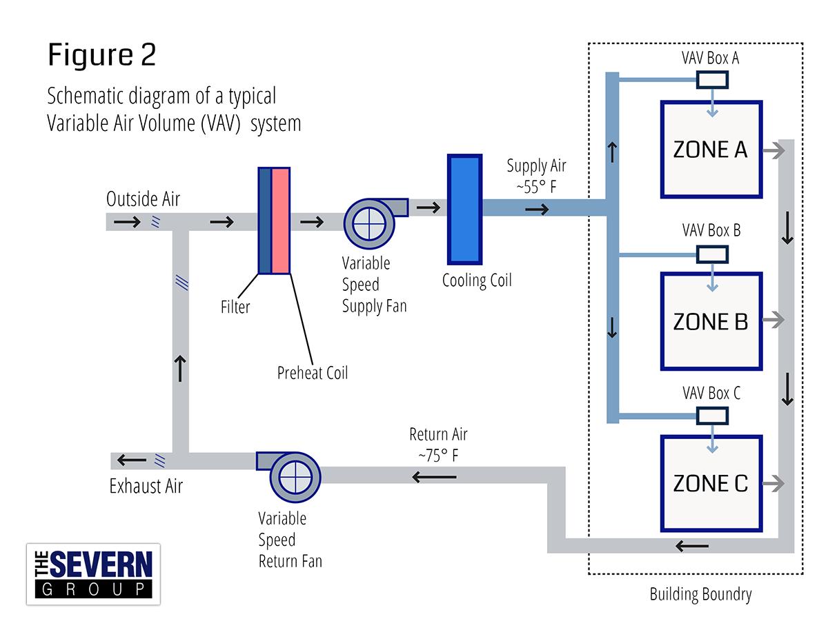 Hvac Schematic Diagram Auto Electrical Wiring Toshiba T300mvi Diagrams Cav Vs Vav Systems