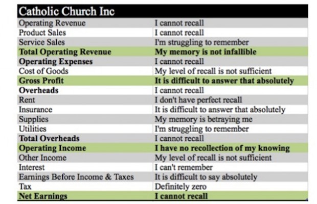 Vatican\u0027s Financial Statements, Prepared By George Pell, Leaked To