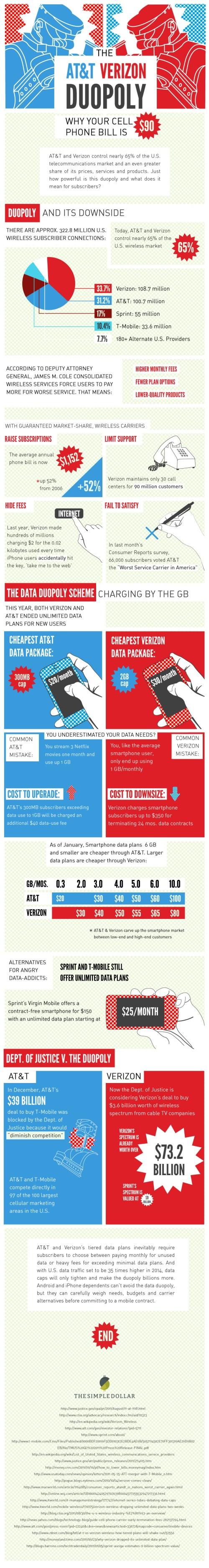 Verizon vs. AT&T Infographic